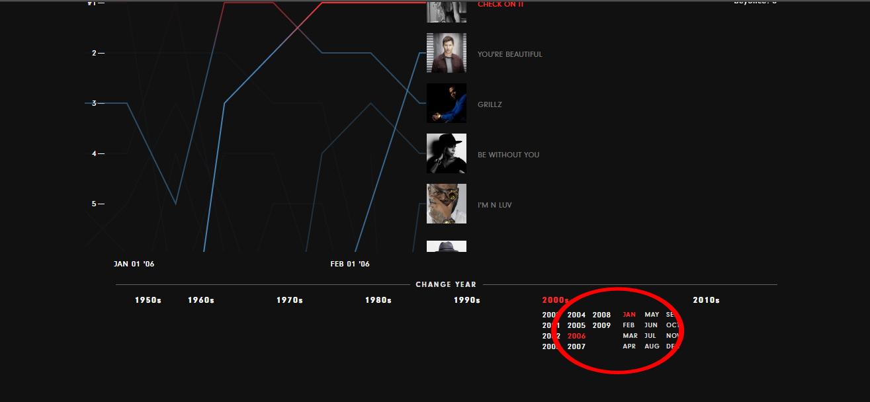 Charts nach Jahr / Monat filtern