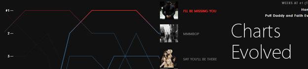 Charts Geschichte